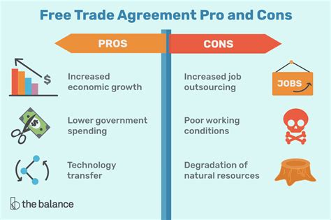 Free Trade Agreement Pros and Cons