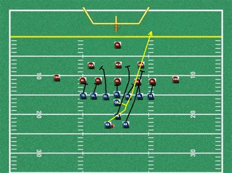 Free Youth Football Plays, Free football plays for coaches ...