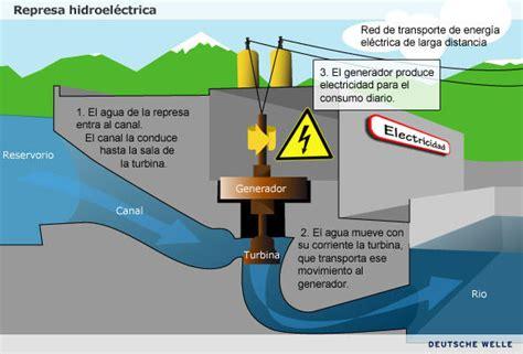 Fuente de Energía – Definición | Fuentes de Energía ...