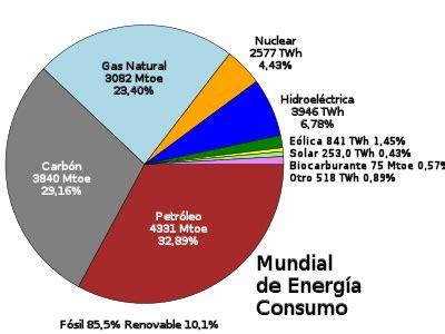 Fuente de energía   Wikipedia, la enciclopedia libre