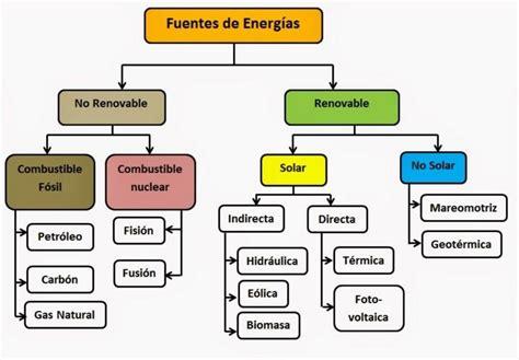 Fuentes de Energia Aprende Facil