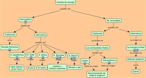 Fuentes de energía   ¿Cuáles son las fuentes de energía?