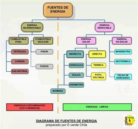 Fuentes de Energía | Energías Renovables No Convencionales ...