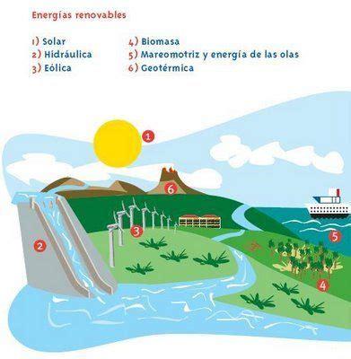 Fuentes de energía renovable II   Energía renovable para ...
