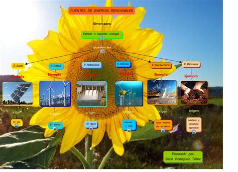 fuentes de energia renovables   ¿Cuáles son las fuentes de ...