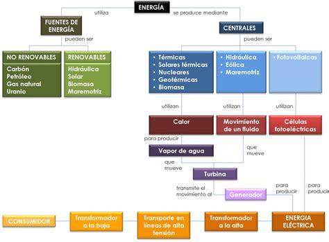 Fuentes de energía renovables: Tarea 1