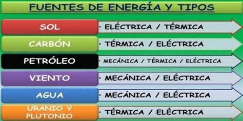 FUENTES DE ENERGÍA RENOVABLES Y NO RENOVABLES   IES Manuel ...