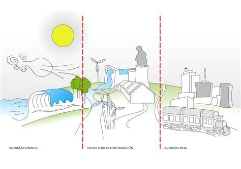 FUENTES DE ENERGÍA. Transformación y usos.