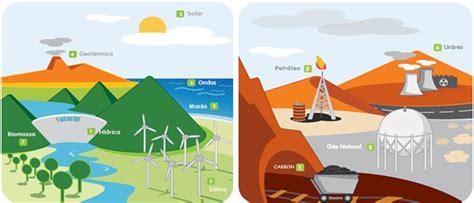 FUENTES DE ENERGIAS RENOVABLES Y NO RENOVABLES