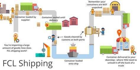 Full Container Loads; How to Rent a Container for Shipping ...