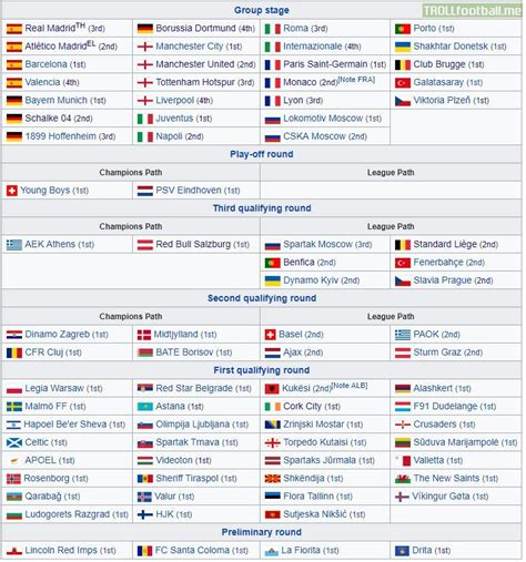 Full list of teams competing in the 2018 19 UEFA Champions ...