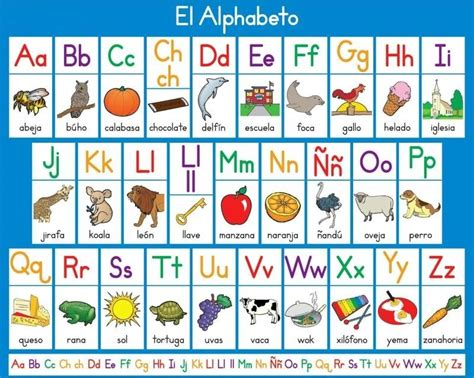 Fun Facts About The Orthography Of The Spanish Alphabet