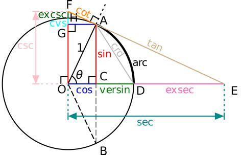 Función trigonométrica   Wikipedia, la enciclopedia libre