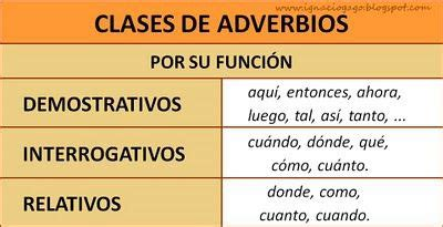 Funciones y ejemplos de adverbios   Cómo usar los Adverbios