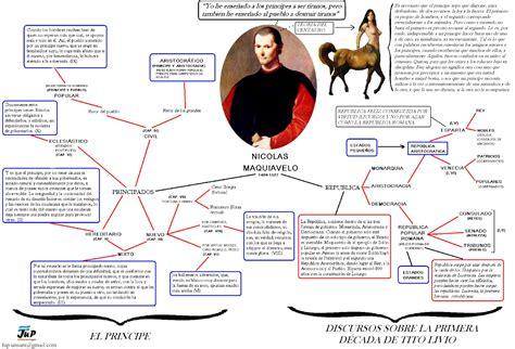 FUP UNSAM: Cuadro sobre Maquiavelo