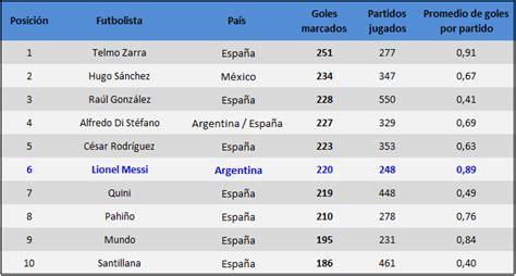 Fútbol In: Liga Española: máximos goleadores de la historia