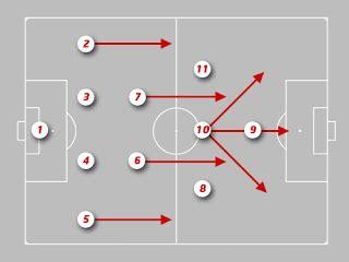 futbol: Posiciones de los jugadores