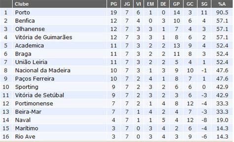 Futebol é Preciso: Tabela do Campeonato Português
