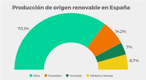 Futuro Verde: Energías Renovables en 2017 | Lucera Energía
