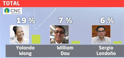 García lidera encuesta, le siguen Wong y voto en blanco ...