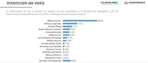 García lidera y Dau se trepa al segundo lugar en intención ...