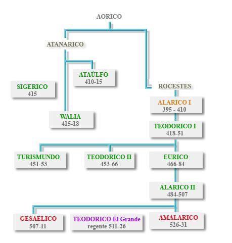 Genealogia de los reyes de españa   Imagui