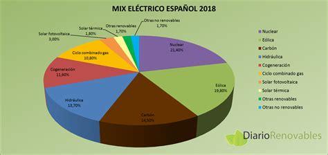 Generación eléctrica en España 2018: recuperación ...