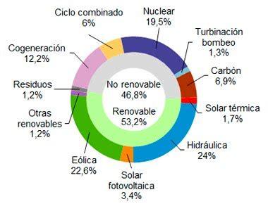 Generación eléctrica en España: abril de 2018 ...