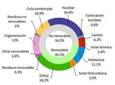 Generación eléctrica en España: marzo de 2019 ...