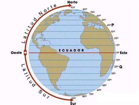 geografia: Lineas, Puntos y Circulos imaginarios