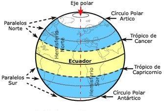 Geografía: Meridianos, Paralelos, Coordenadas geográficas.