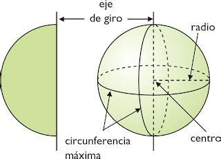 Geometria: La esfera