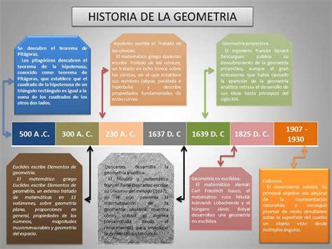 GEOMETRIA Y TRIGONOMETRIA: 2.HISTORIA DE LA GEOMETRIA