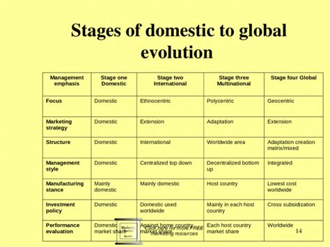 Global Marketing Management Stages of development of the ...
