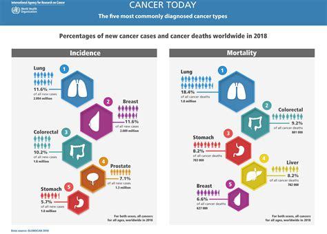 Globocan 2018 Latest global cancer data – IARC