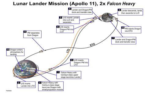Golden Spike: viajes comerciales a la Luna en 2020 ...
