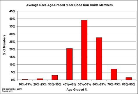 Good Run Guide   Age Grading