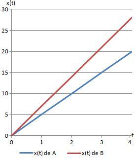 gráfica de la distancia recorrida en un movimiento ...
