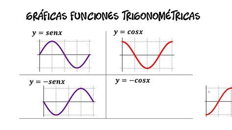 Gráficas de Funciones Trigonométricas   YouTube
