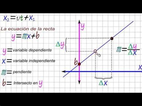 Gráficas de la ecuación del Movimiento Rectilíneo Uniforme ...