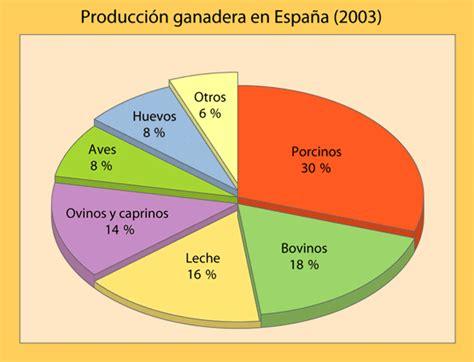 Gráficas del sector primario español   geografia3eso