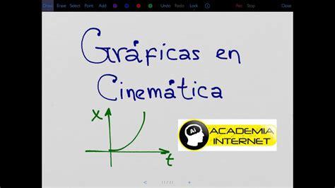 Gráficas en Cinemática, MRU, MRUV, posición, tiempo ...