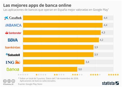 Gráfico: ¿Cuál es el banco de España con la mejor app ...