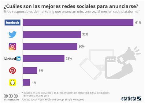 Gráfico: ¿Cuáles son las mejores redes sociales para ...