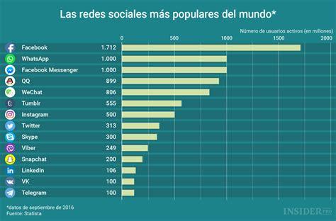 Gráfico del día: Las redes sociales más populares del ...