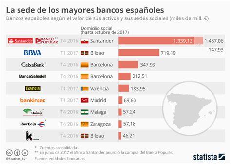 Gráfico: ¿Dónde tienen su sede los bancos españoles ...