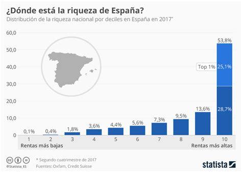 Gráfico: El 1% más rico de España acapara el 25% de la ...