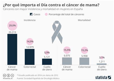 Gráfico: El cáncer de pecho, el más común y mortífero para ...