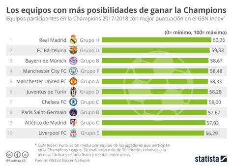 Gráfico: El Real Madrid, el equipo más en forma de la ...