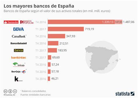 Gráfico: El Santander adquiere el Banco Popular por un ...